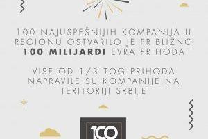 Kompanije u Srbiji ostvaruju najveći prihod u regionu